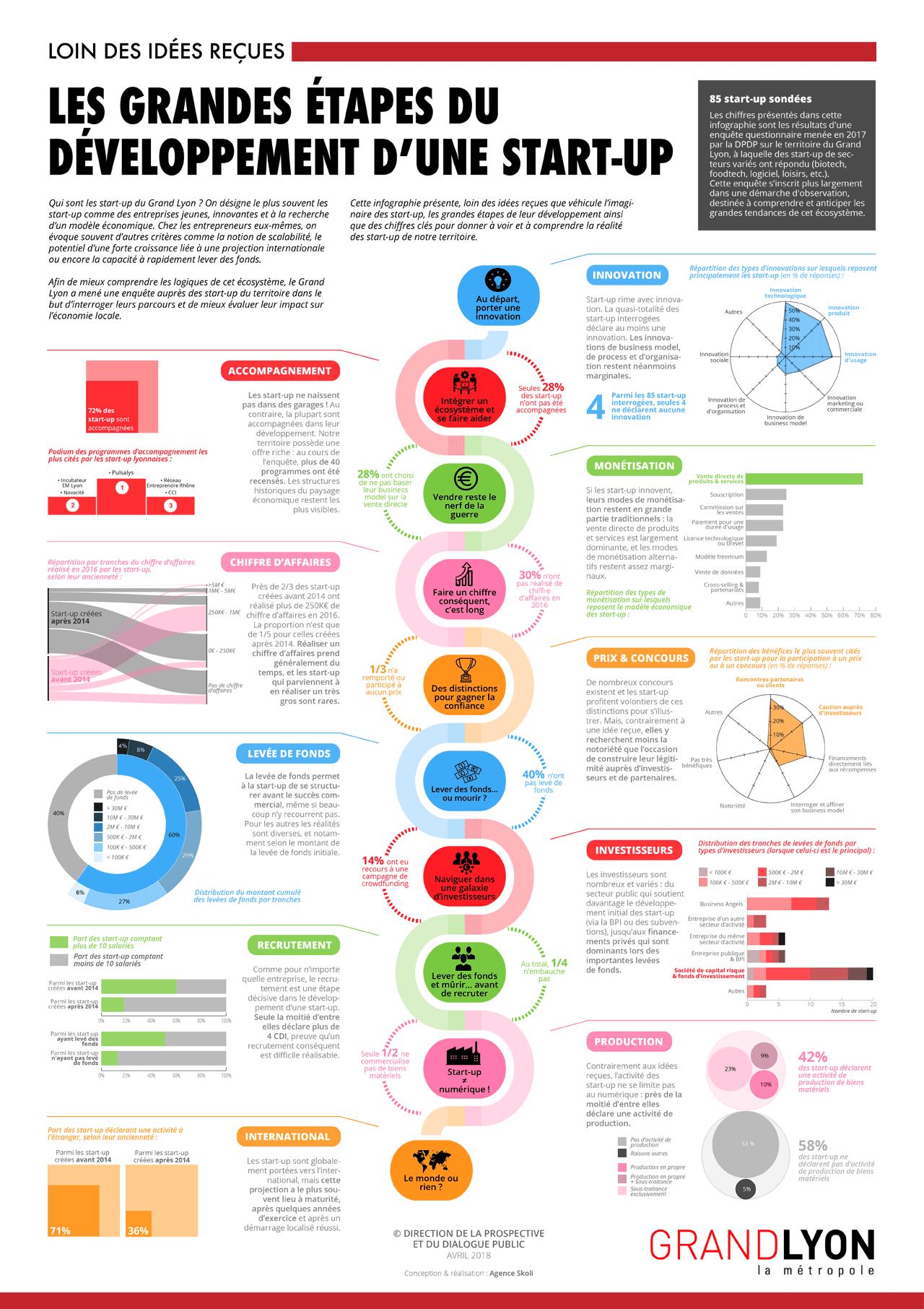 Ressources de la prospective territoriale et économique du Grand Lyon | Millenaire 3