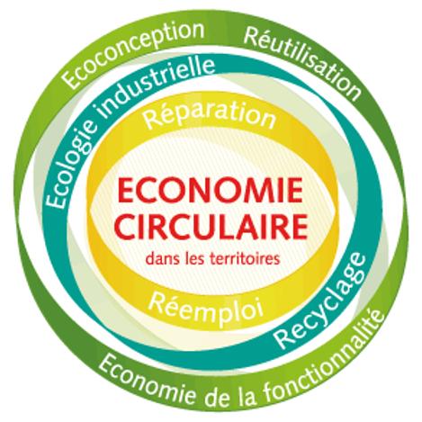 """Assemblage de mots : """"écoconception, réutilisation, écologie industrielle, réparation, réemploi, recyclage, économie de la fonctionnalité)"""