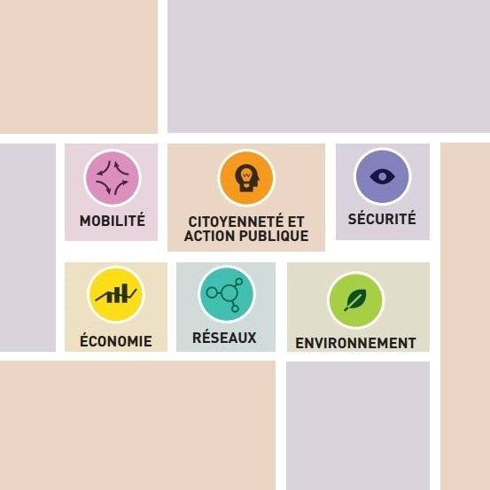 Illustration représentant les domaines sur lesquels la ville intelligente agit (mobilité, citoyenneté et action publique, sécurité, économie, réseaux, environnement)