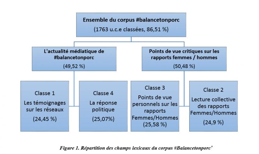 Répartition des champs lexicaux du corpus #Balancetonporc