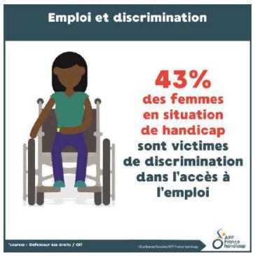 """Illustration d'une femme en fauteuil roulant, légendée """"43% des femmes en situation de handicap sont victimes de discrimination dans l'accès à l'emploi"""""""