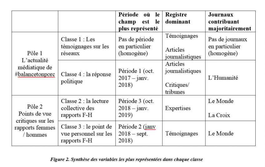 Synthèse des variables les plus représentées dans chaque classe