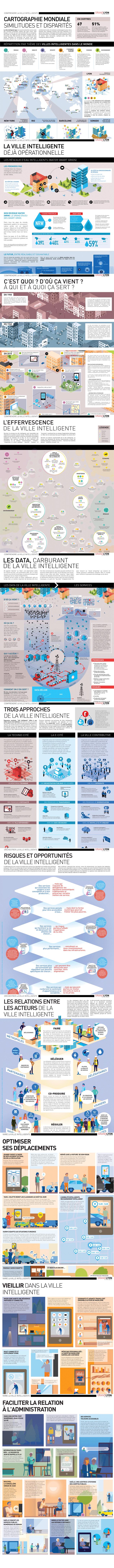 11 infographies Ville Intelligente